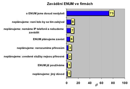 Graf - Zavedení ENUM ve firmách