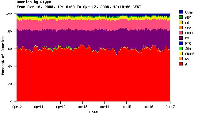 Statistika dotazu na .cz DNS servery