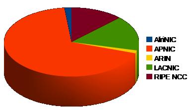 Alokace dle regionů