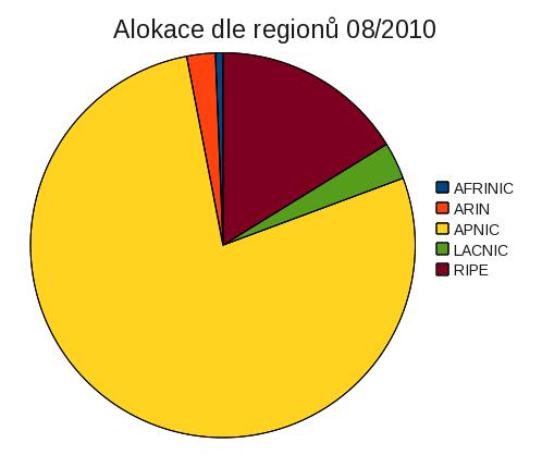 Alokace RIR 08/2010