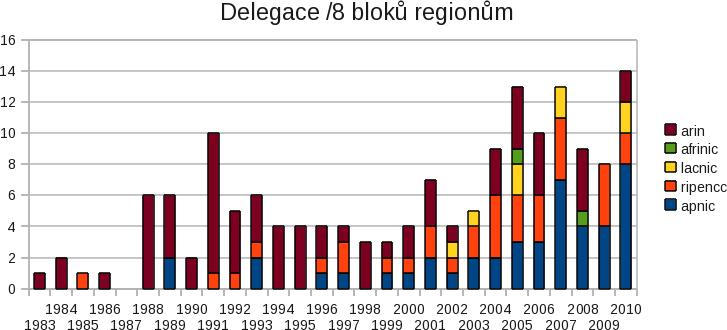 Rychlost spotřeby velkých adresních bloků dle let a regionů