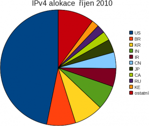 ipv4-rijen-top10