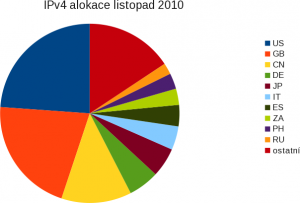 IPv4 alokace v listopadu 2010