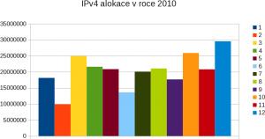 Měsíční IPv4 roku 2010