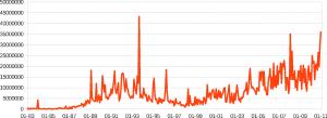 IP alokace v mesicich od 01/1983