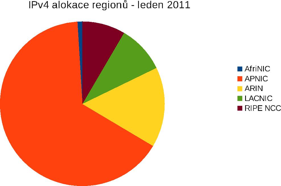 IPv4 alokace regionů - leden 2011