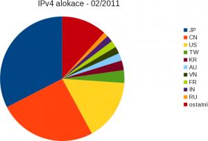 IPv$ alokace 02/2011