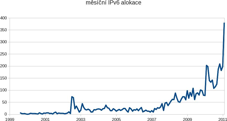 Historie měsíčních IPv6 alokací