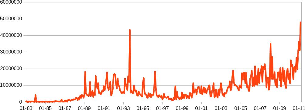 Měsíční rychlosti IPv4 alokací