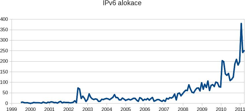 IPv6 alokace - historie