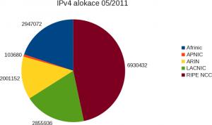IPv4 alokace 05/2011 dle regionů