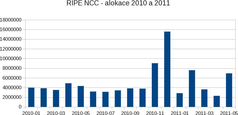 IPv4 alokace RIPE NCC 2010/01 - 2011/05