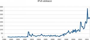 IPv6 alokace k 06/2011