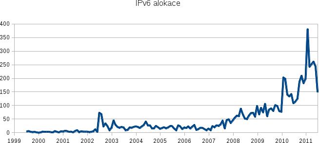 IPv6 alokace