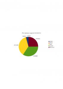 IPv4 alokace dle RIRu 06-08/2012