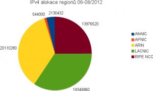 IPv4 alokace dle RIR 06-08/2012