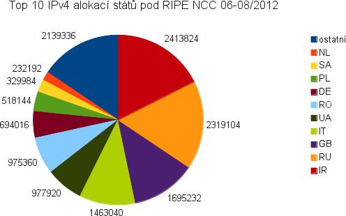 IPv4 alokace států EU regionu 06-08/2012