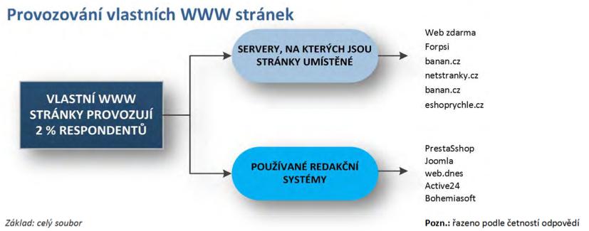 Markent_provozovani_vlastnich_www_stranek