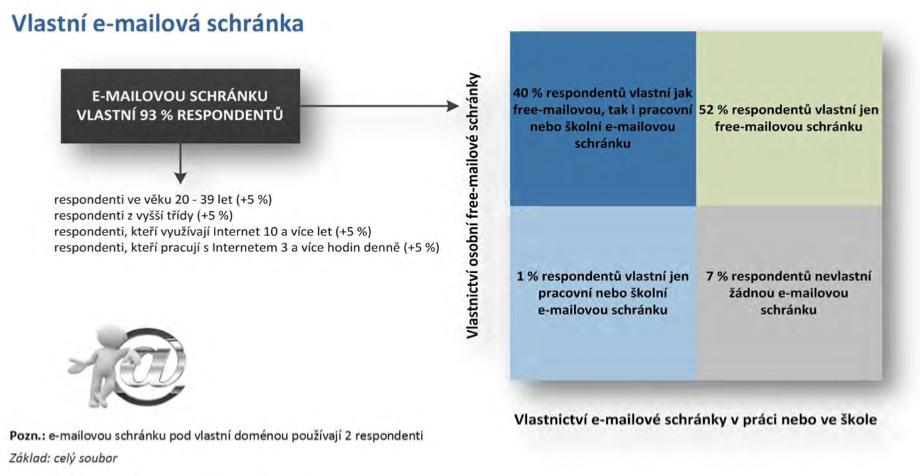 Markent_vlastni_e-mailova_schranka