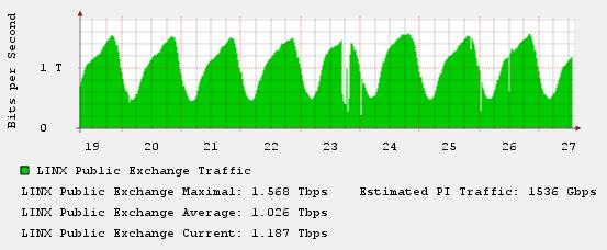 linx_traffic