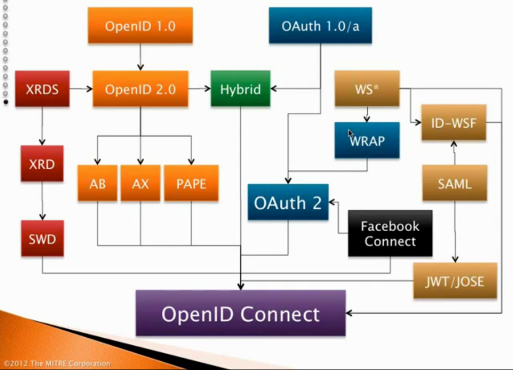 openid-connect-2