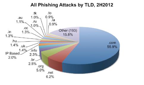 Phishing_v_domene_CZ