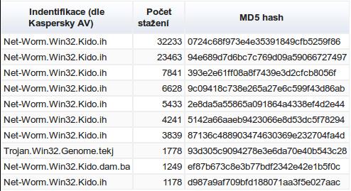 Zachycený malware (květen 2013 - červenec 2013)
