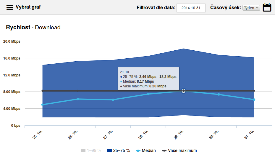 8 Mbit ADSL bandwidth