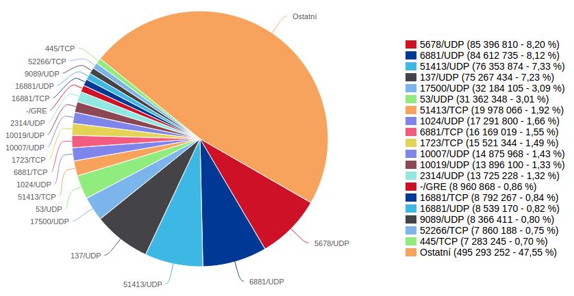 Pakety zablokované na firewallech routerů Turris za poslední rok.