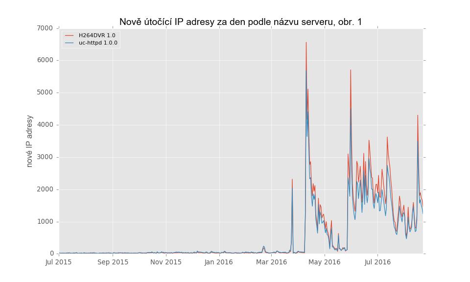 telnet-new_attackers-server-01_cs