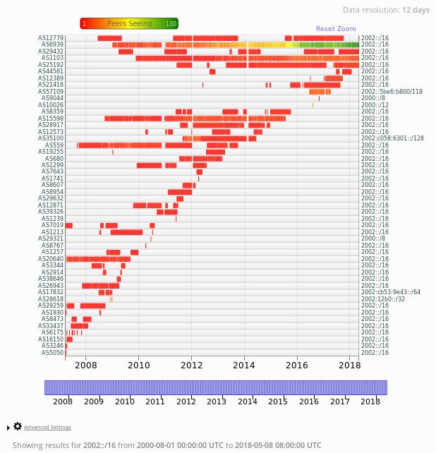 Omezování IPv6 tunelovacích technologií | Blog zaměstnanců